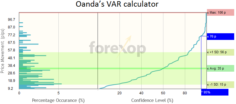 Var calculation forex
