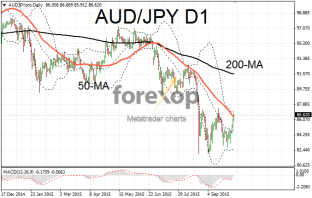 AUD/JPY recovers with double bottom