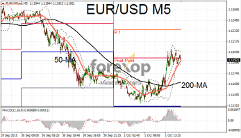 EUR/USD consolidates before jobs data