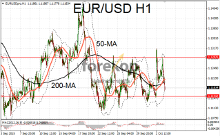 EUR/USD moves in sideways channel