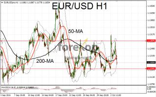 EUR/USD moves in sideways channel