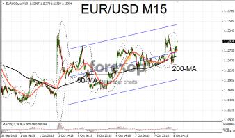 EUR/USD falls after ECB, German exports