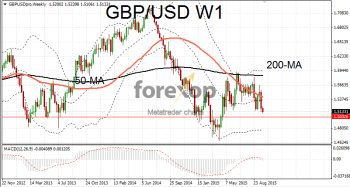 GBP/USD remains bearish