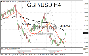 GBP/USD strong rally ahead of BOE