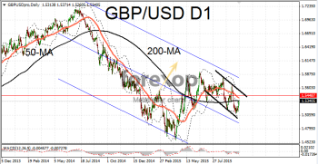 GBP/USD extends rally in upwards channel