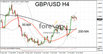 GBP/USD consolidates after weak employment and inflation reports