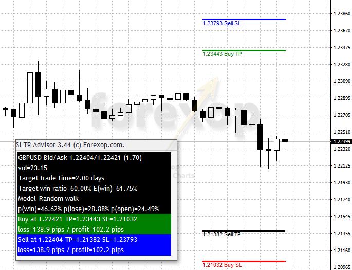 Figure 2: Advisor panel & trade exits displayed on chart
