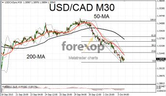 USD/CAD in sharp downwards correction