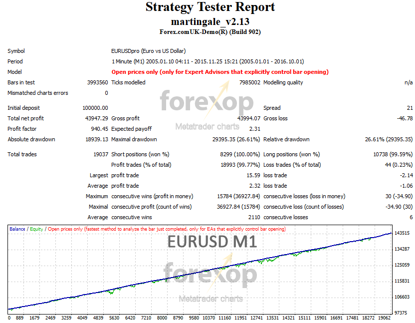 Figure 1: EURUSD (M1) ten year strategy test (click to open report)
