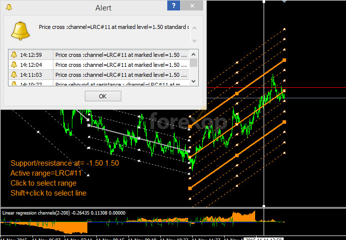 Figure 3: Create alerts for support or resistance