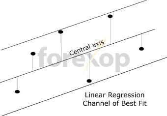 Figure 2: Linear regression – the basic concept