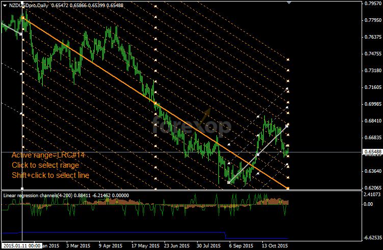 Figure 6: Long range on daily chart