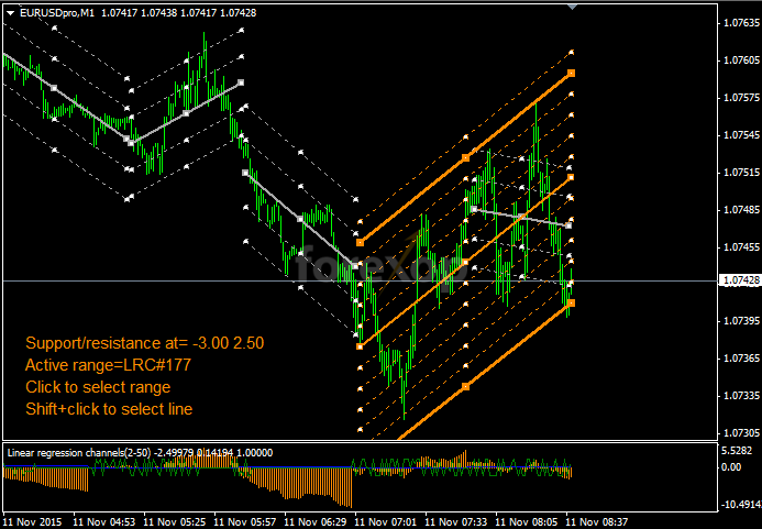 Figure 8: Trading on the range wall