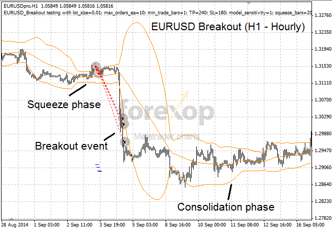 Figure 1: EURUSD breakout event on hourly chart