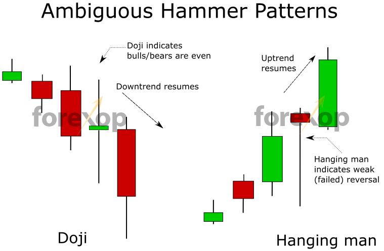 Figure 6: Side cases: The doji and hanging man