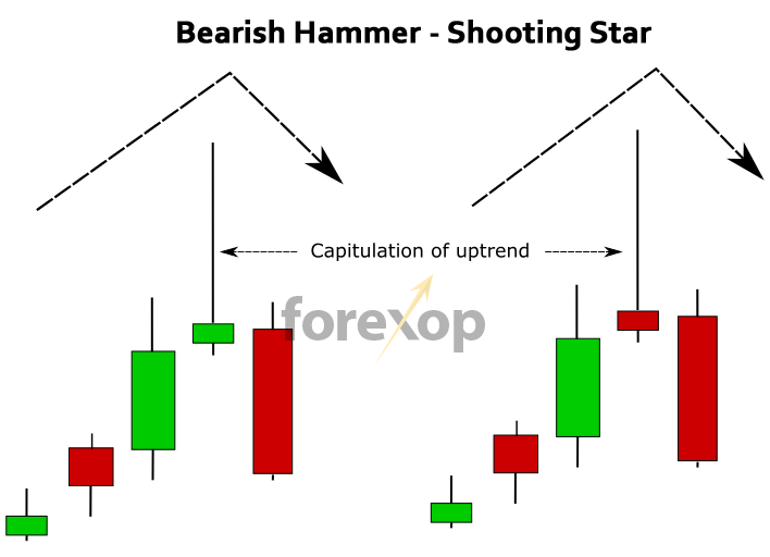 Figure 5: Hammers displaying a bearish pattern