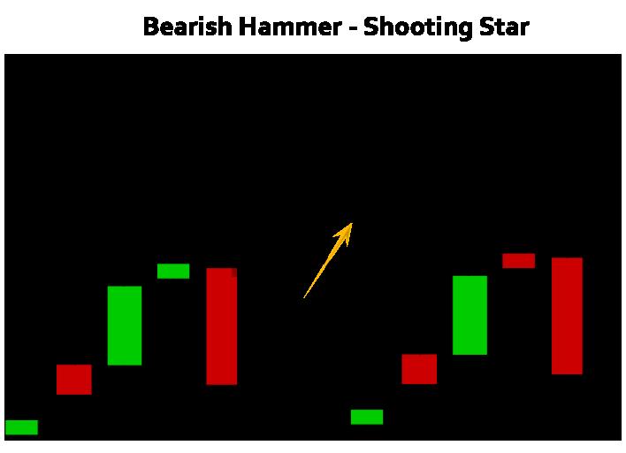 Figure 5: Hammers displaying a bearish pattern