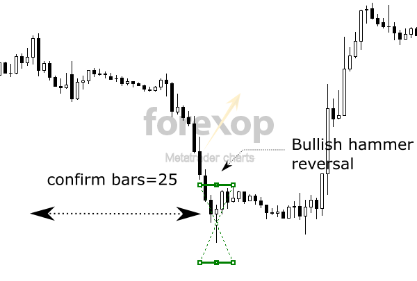 Figure 2: Example of a bullish detection