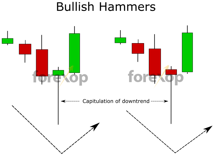 Figure 3: Hammers displaying a bullish pattern with downward trend capitulation