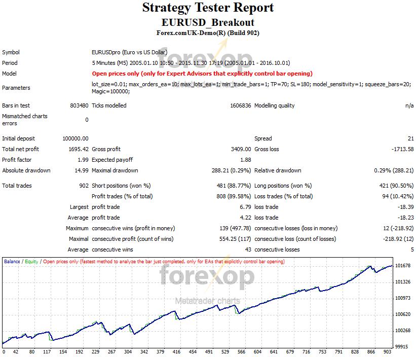 Figure:2 EURUSD breakouts – test on 5-minute (M5) chart