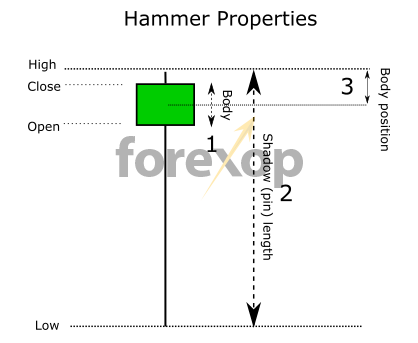 Figure 4: Measuring the hammer properties