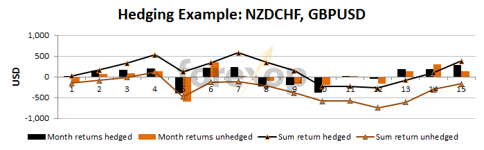Figure 1: Hedging to reduce volatility in returns
