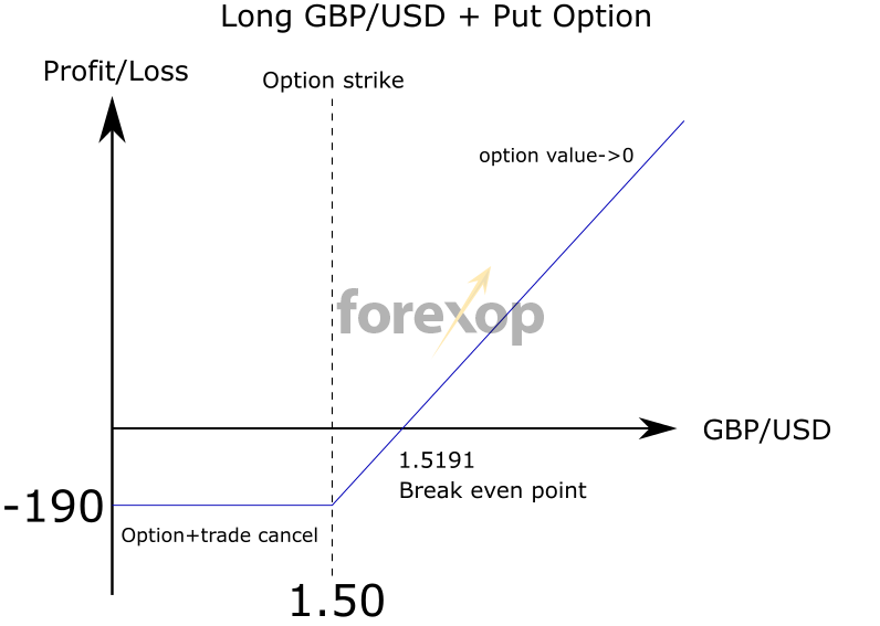 Figure 2: Hedging long GBPUSD with a put option
