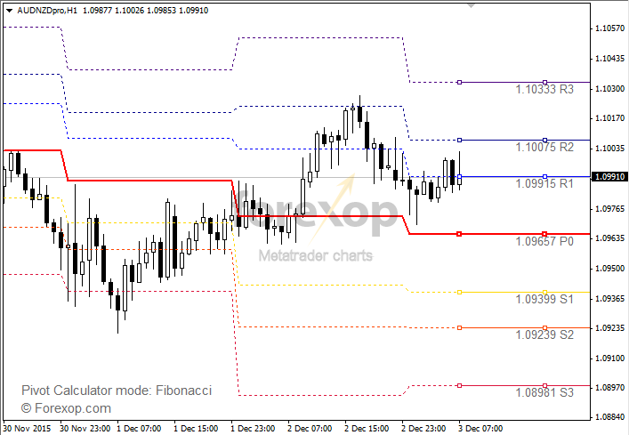 Action forex pivots indicator