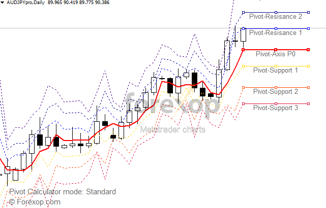 Figure 1: Standard pivot levels on AUDJPY