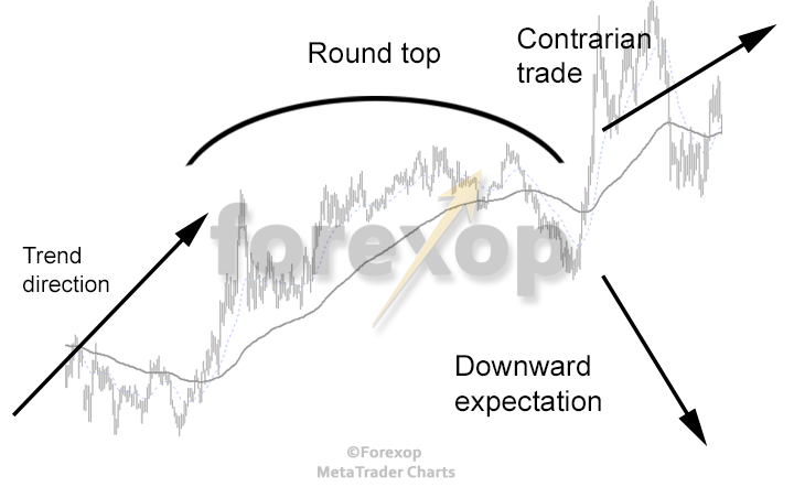 Figure 1: Rounded top (saucer chart pattern) signalling a fake top