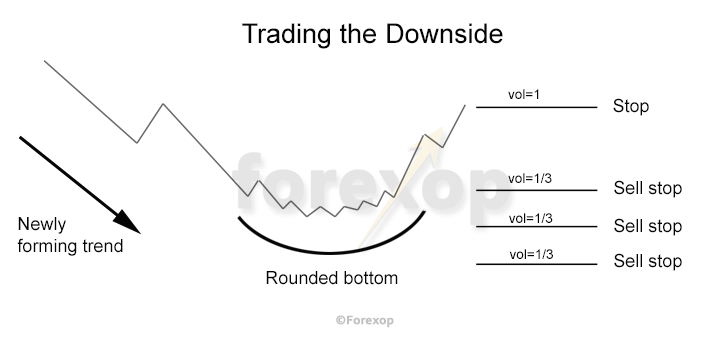 Figure 3: Trading an anticipated downside continuation in a rounded bottom