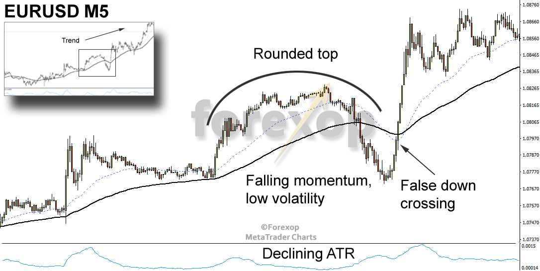 Figure 5: Confirmation with the ATR (average true range) indicator