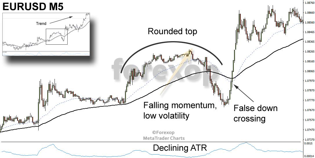 Figure 5: Confirmation with the ATR (average true range) indicator