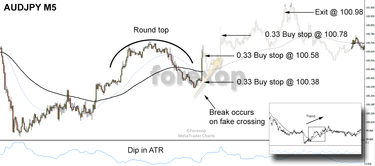 Figure 8: Entry orders using buy stop anticipating a bullish (upside) break