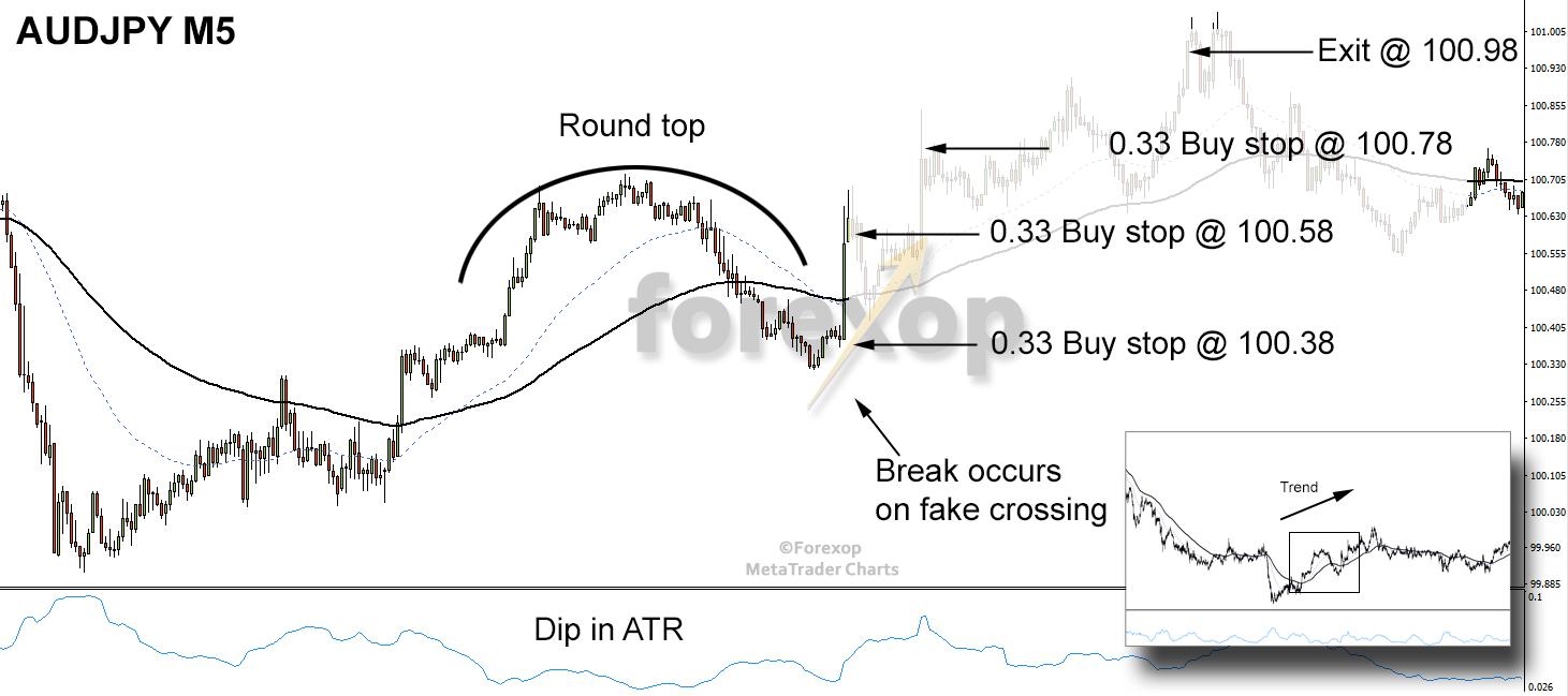 Figure 8: Entry orders using buy stop anticipating a bullish (upside) break