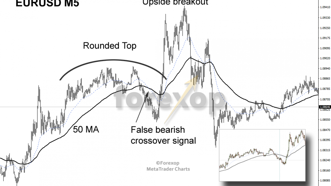 Contrarian Method for Trading False Reversals: Price Action Strategies