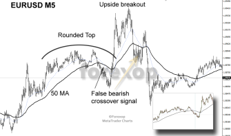Contrarian system for fake tops & bottoms