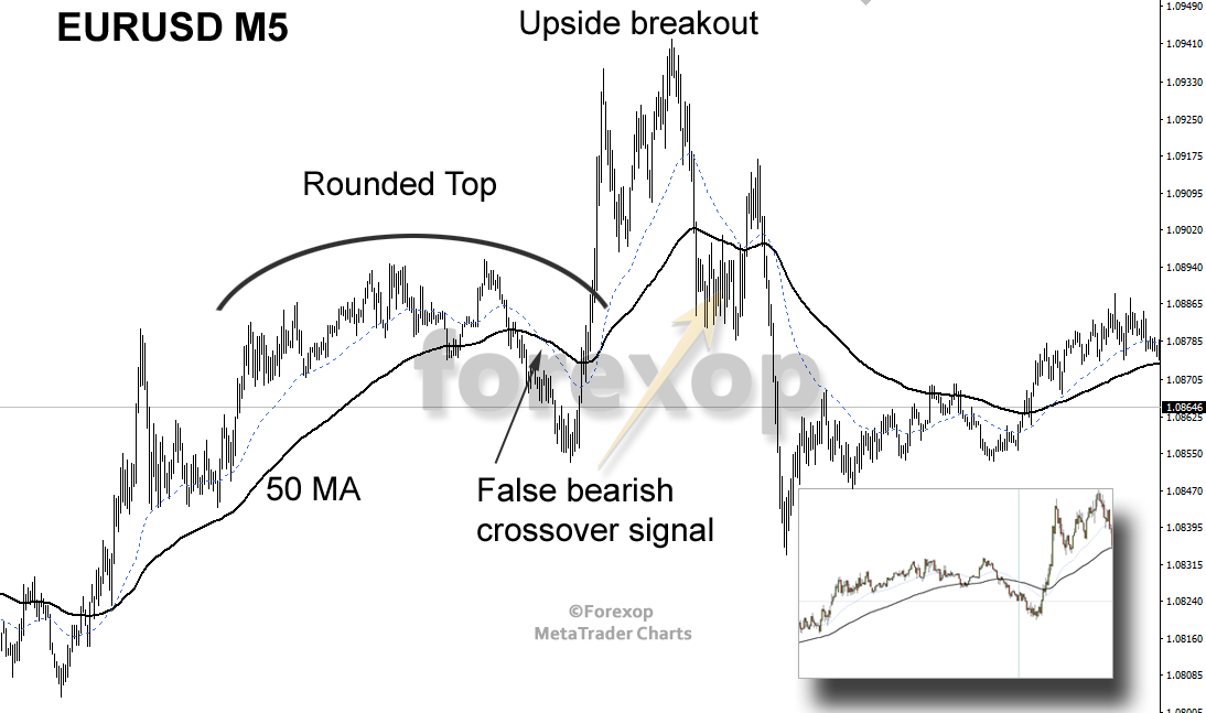 Figure 4: Identifying a rounded top chart pattern