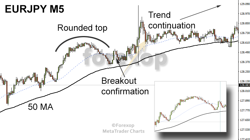 Figure 7: Classic 'fake' round top without false crossing, and continuation breakout.