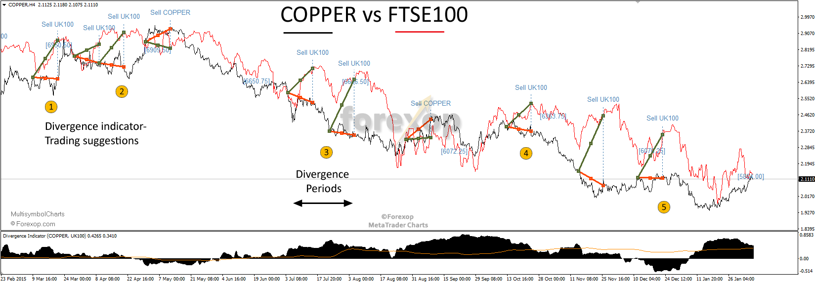 Figure 5: Copper futures versus FTSE-100 share index