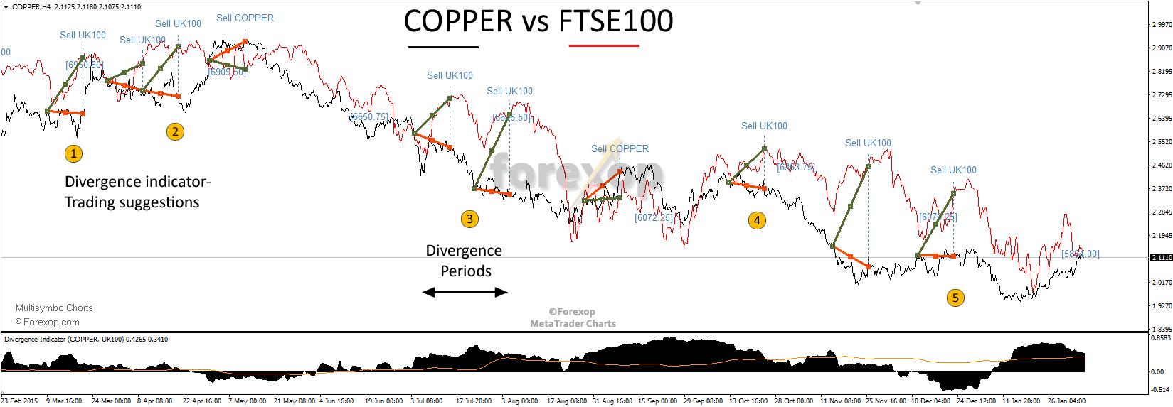 Figure 5: Copper futures versus FTSE-100 share index