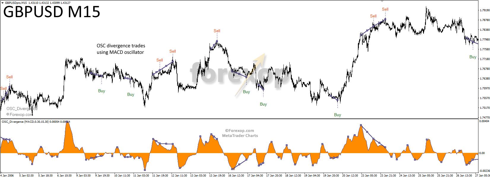 Figure 8: Using OSC divergence on fifteen minute chart (M15)