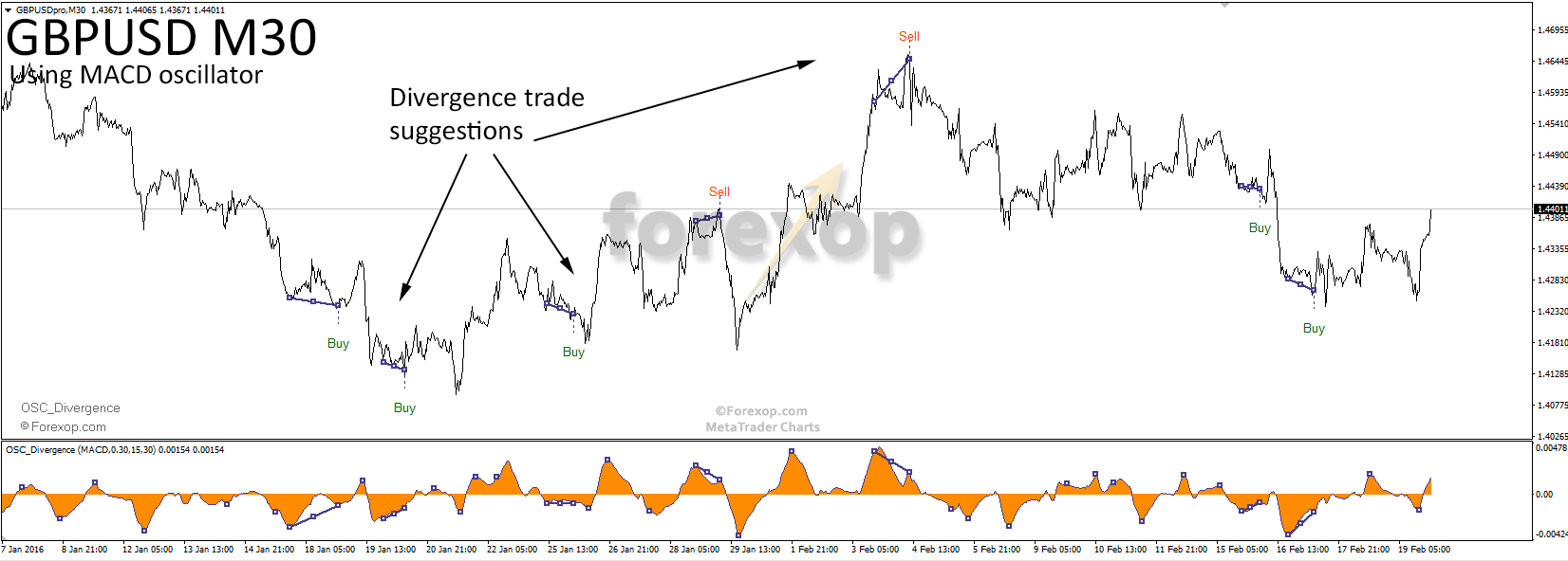 Figure 2: M30 divergences trade suggestions using MACD