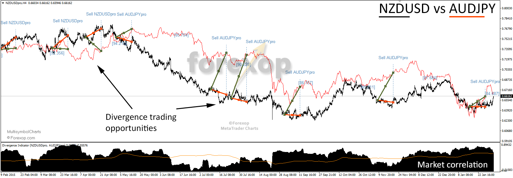 Figure 1: Demonstration of the indicator output while monitoring NZDUSD and AUDJPY.