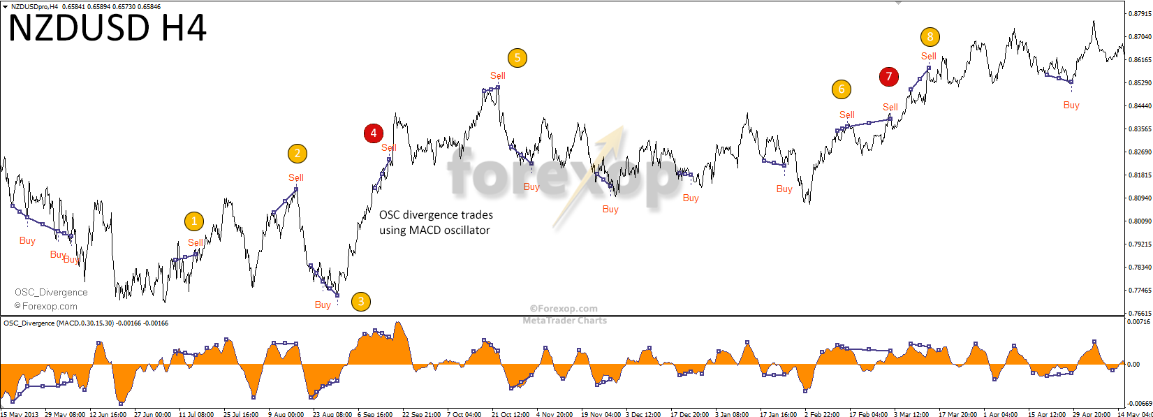 Figure 6: Divergence on NZDUSD showing true and false positives.