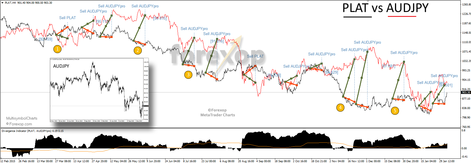 Figure 1: Trading divergences between platinum futures and AUDJPY