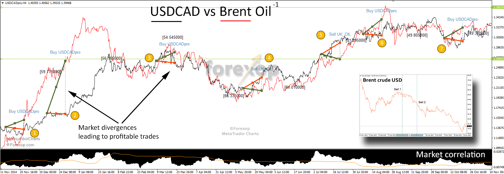 Figure 7: USDCAD combined with Brent crude oil (inverted)