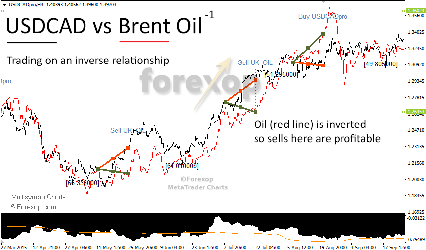 Figure 4: USDCAD and oil (red line) has an inverse relationship so the sell signals are profitable.