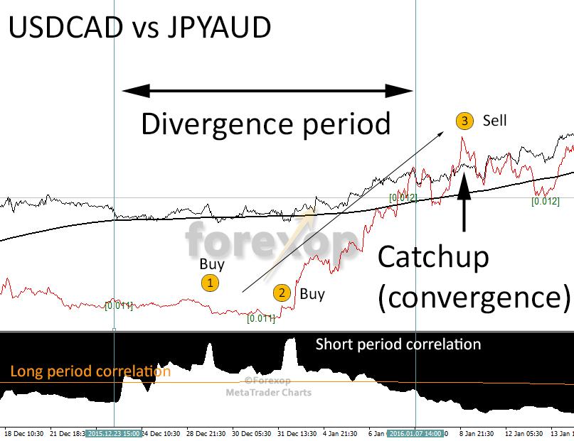 Figure 4: Trading on a divergence-undershoot: USDCAD vs JPYAUD.