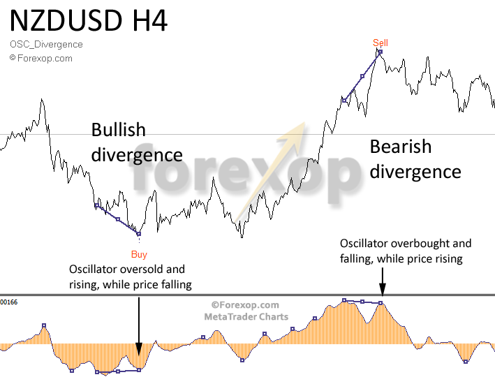 Figure 1: Example of MACD bullish and bearish divergence